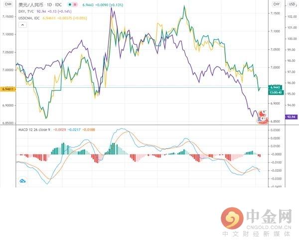 《【万和城在线注册】0806在岸人民币收评:即期延续上涨走势 成交量连续两日放大》