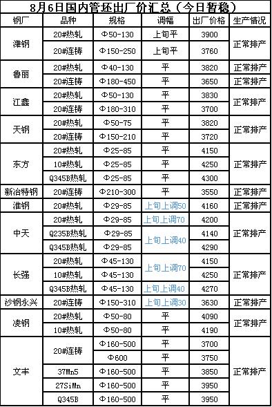 《【沐鸣娱乐登陆网址】8月6日主要管坯出厂报价暂稳》