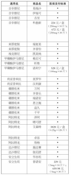 27种药品纳入湖南省医保特殊用药 最高降价幅度超五成