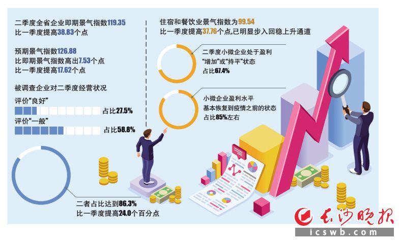 """二季度湖南省企业景气指数""""V""""型反弹"""