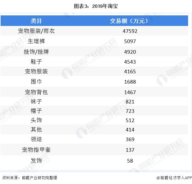 图表3:2019年淘宝&天猫宠物服饰配件各类目交易额(单位:万元)