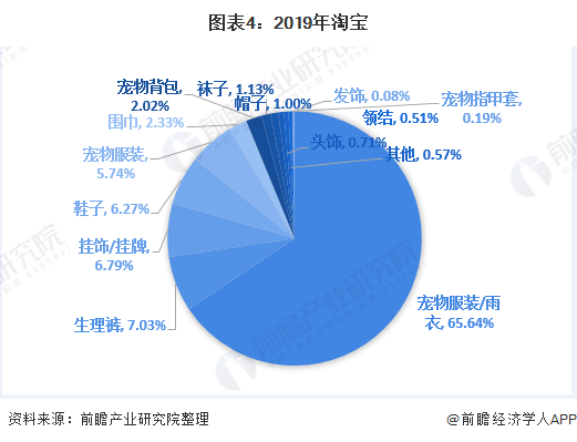 图表4:2019年淘宝&天猫宠物服饰配件各类目交易额占比(单位:%)