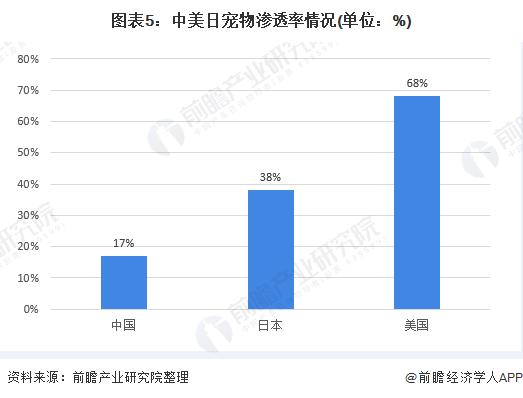 图表5:中美日宠物渗透率情况(单位:%)