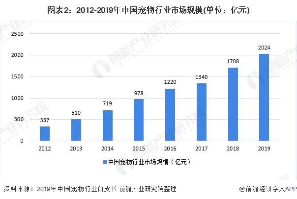 图表2:2012-2019年中国宠物行业市场规模(单位:亿元)