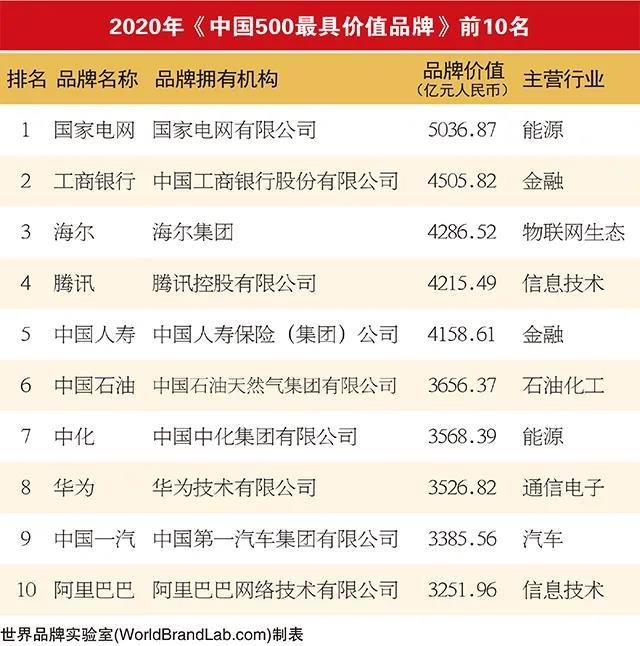 2020年中国500最具价值品牌发布 中国一汽连续17年位居行业榜首