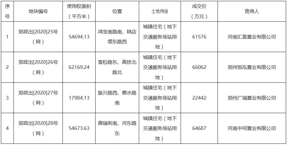 郑州市21.48亿元出让4宗地块