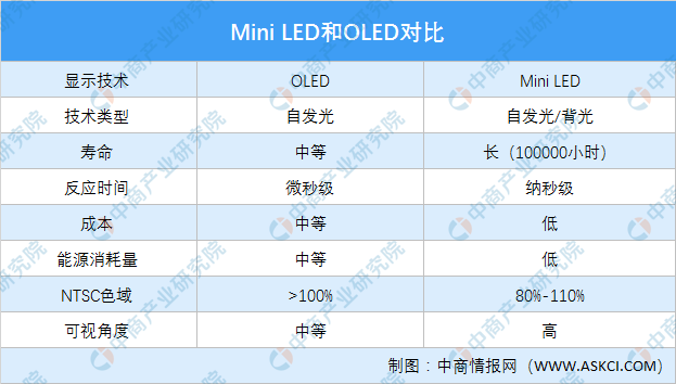 政策利好推动Mini LED市场高速成长 2020年中国Mini LED产业政策汇总(图)