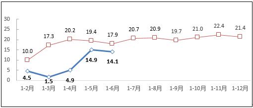 2020上半年互联网及相关服务业运行情况分析:互联网业务收入较快增长
