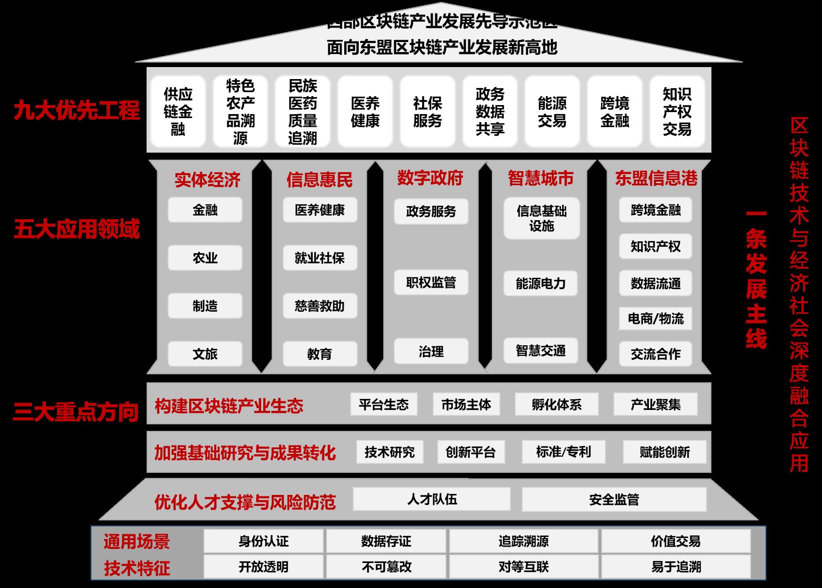 广西区块链产业与行使总体框架