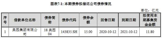奥园集团:成功发行11.8亿元公司债券票面利率5.65%