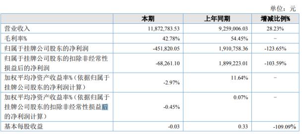 《【无极2娱乐平台怎么注册】静宁苹果2020年上半年亏损45.18万由盈转亏 零售收入下滑较大》