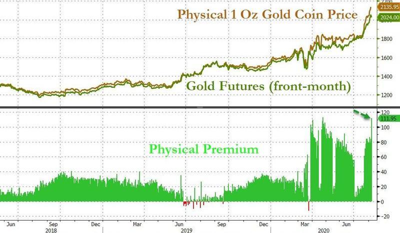 《【万和城平台主管待遇】一张图暗示:实物黄金需求很大!眼下 黄金还将上攻2500、3000?》
