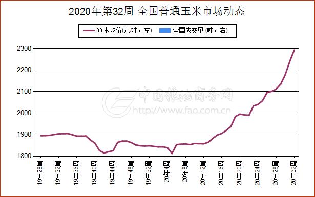 《【万和城娱乐总代理】8月8日陕西省普通玉米现货报价维持稳定》