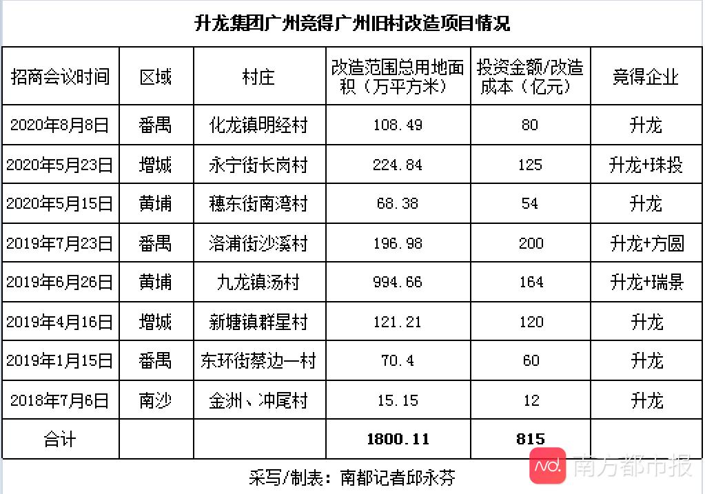 外地房企凶猛!这房企两年摘广州8村拆迁改造 要投815亿