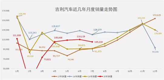 7月销量再增15% 为什么说下半场的吉利值得期待 第3张