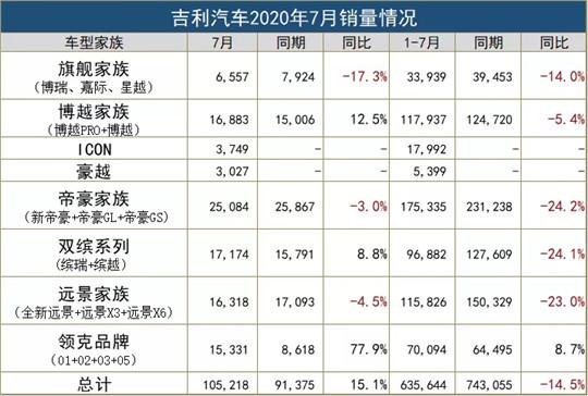 7月销量再增15% 为什么说下半场的吉利值得期待 第4张
