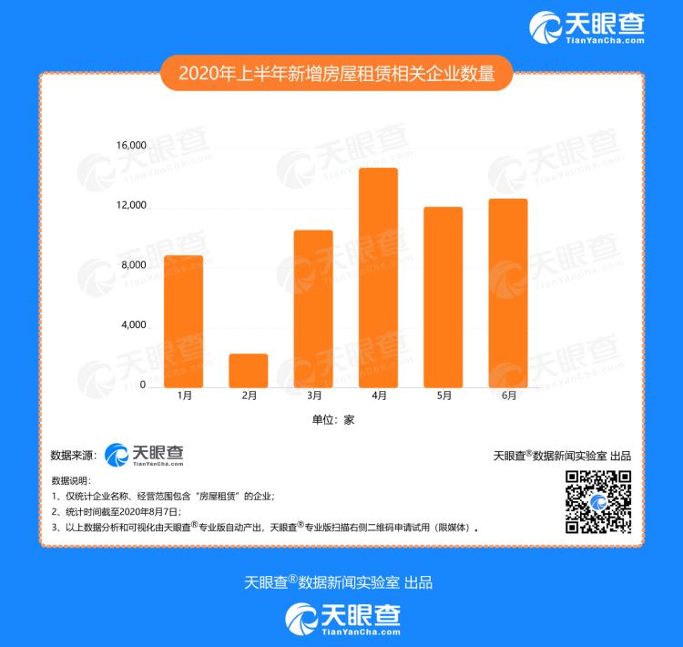 租房热度普遍回升!我国共有87万余家房屋租赁企业 广东省最多