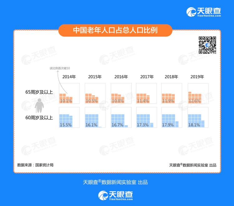 老龄化催生万亿市场!今年第2季度我国新增近万家相关企业 同比增长21.2%