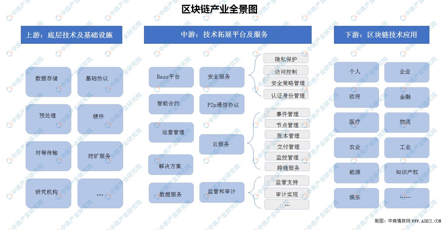 河北省印发区块链专项行动计划 三年打造1-3个全国知名区块链品牌