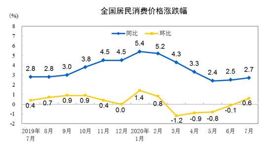 统计局:7月CPI同比上涨2.7% 居住价格同比下降0.7%