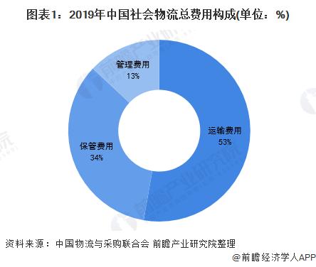 2020年中国无人仓储行业市场现状及发展趋势分析 发展潜力巨大