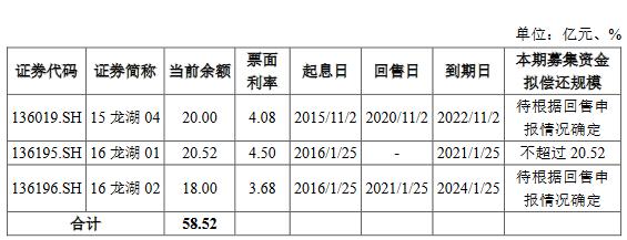 龙湖拓展:成功发行30亿元公司债券最高票面利率4.30%