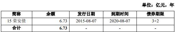 <a href=http://000517.jtxxol.com class=red>荣安地产</a>:拟发行6.2亿元公司债券-中国网地产