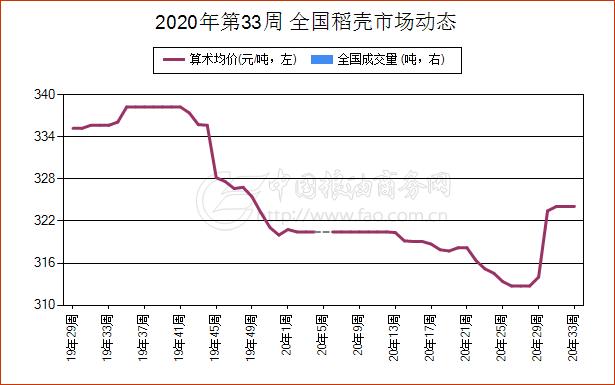 《【万和城平台佣金】简讯:8月10日湖南省稻壳现货报价维持稳定》