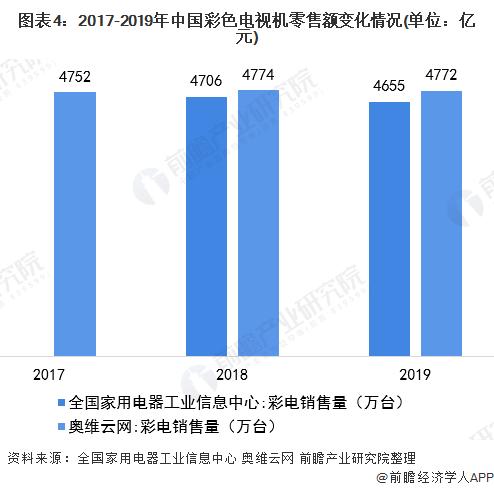 图表4:2017-2019年中国彩色电视机零售额变化情况(单位:亿元)