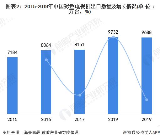 图表2:2015-2019年中国彩色电视机出口数量及增长情况(单位:万台,%)