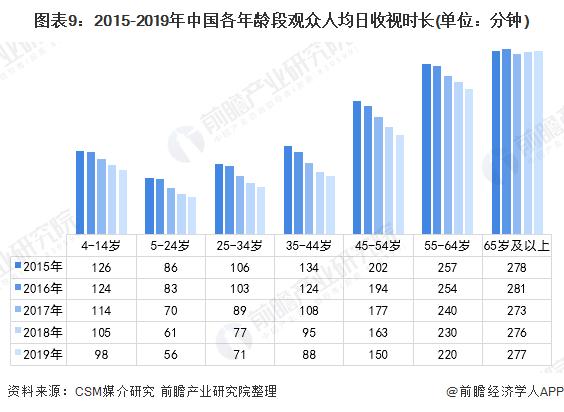 图表9:2015-2019年中国各年龄段观众人均日收视时长(单位:分钟)