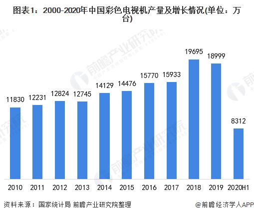 十张图了解2020年中国彩电行业供需市场发展现状 电视媒体被分流