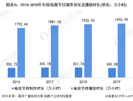 图表6:2016-2019年中国电视节目制作时长及播放时长(单位:万小时)