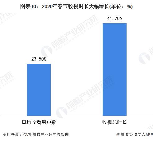 图表10:2020年春节收视时长大幅增长(单位:%)