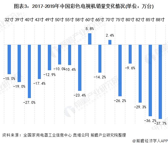 图表3:2017-2019年中国彩色电视机销量变化情况(单位:万台)