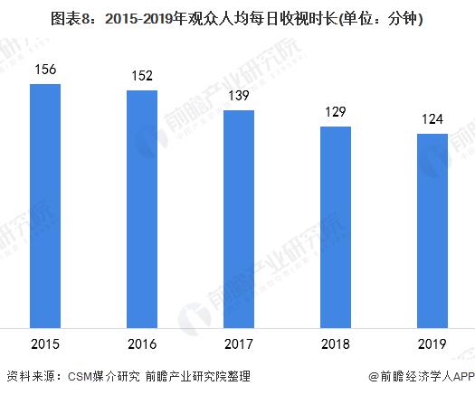 图表8:2015-2019年观众人均每日收视时长(单位:分钟)
