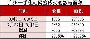 广州新房周成交降了:跌破两千套关口 环比降23%