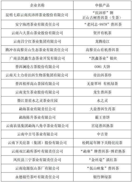 """100个农产品入围云南""""10大名品"""""""