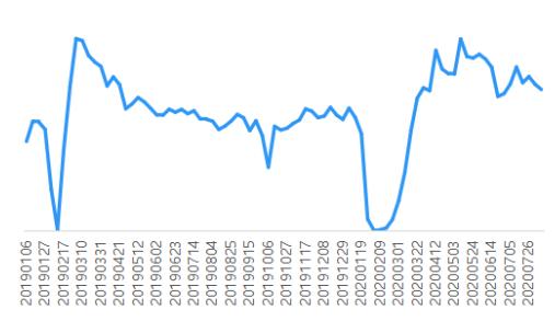 贝壳研究院:上周18城二手房交易量环比下降3.5%-中国网地产