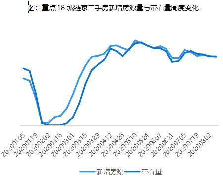 贝壳研究院:上周18城二手房交易量环比上升3.5%-中国网地产