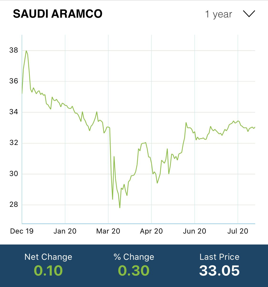 利润骤然下滑 收入压力山大 沙特阿美如何面对历史性变革