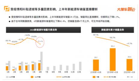 大搜车智云:上半年新能源车销量腰斩 同比下降47.7%