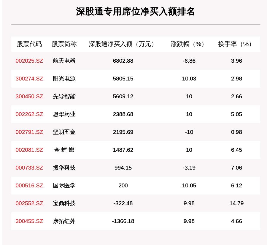《【鹿鼎在线登陆注册】8月10日龙虎榜解析:净买入国药股份近2亿元 还有35只个股被机构扫货》