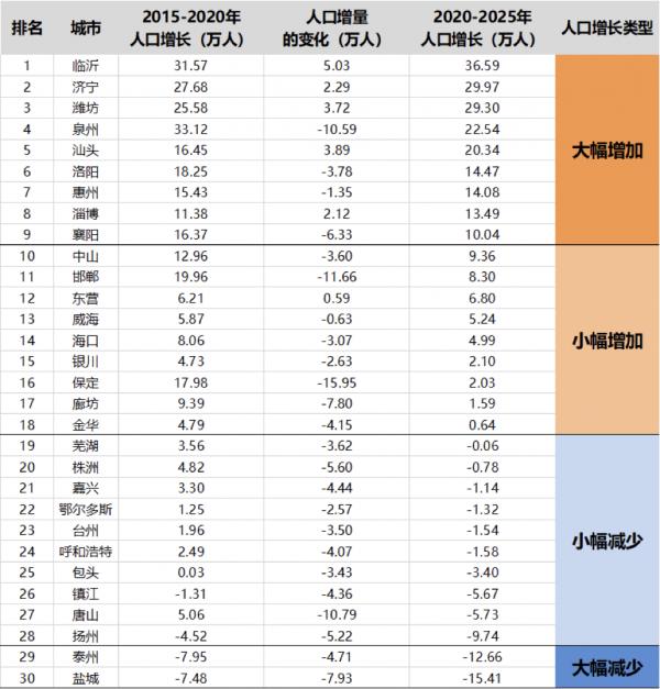 2020西安人口增量_西安人口密度分布图