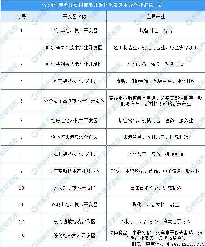 2020年黑龙江省国家级开发区名录及主导产业汇总一览(表)