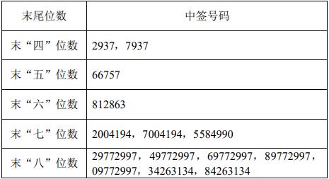 《【鹿鼎在线娱乐注册】安克创新中签号出炉 共29115个》