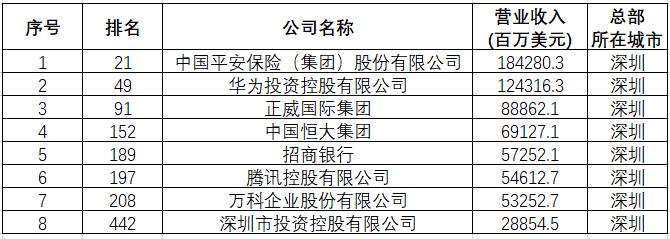 深圳民营企业闪耀财富500强:下一个是谁?