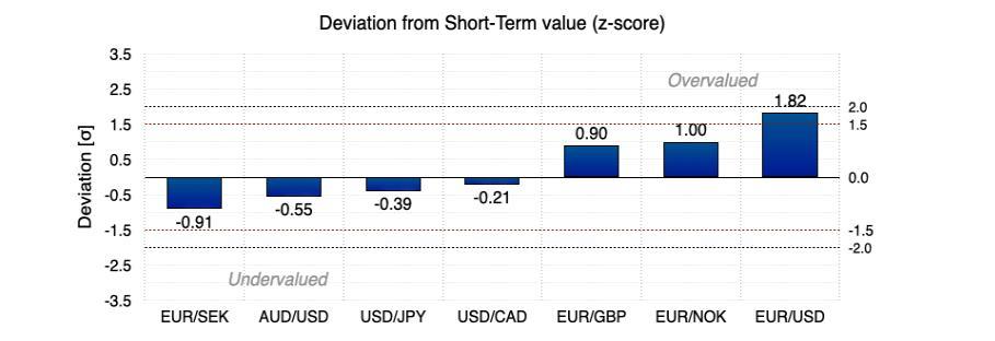 《【万和城娱乐平台怎么注册】法国农业信贷:FAST模型动量信号本周推荐做空欧元/美元》