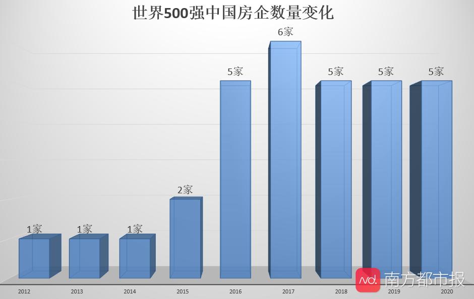 阅读世界500强房地产公司榜单:中国所有上市开发商的利润揭示行业现状