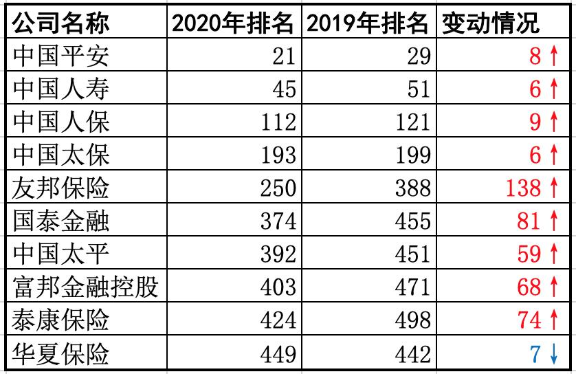 十家中国保险公司入围《财富》500强:九家上升,一家下降